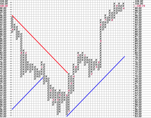 Basi per trading