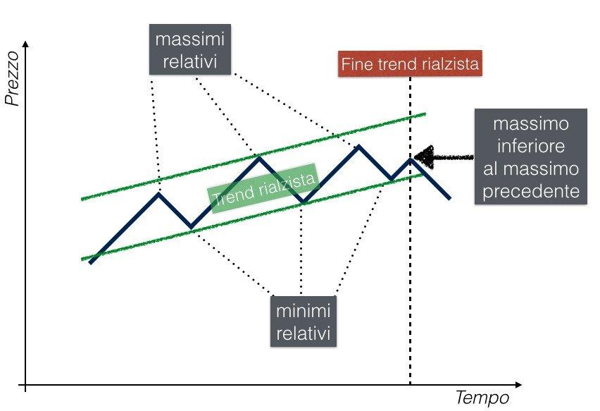 Teoria di Dow - Trend.001