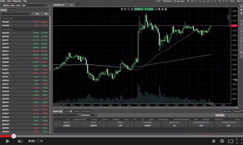 How To Trade FX | Learn Forex Trading | Forex Trading Tutorial