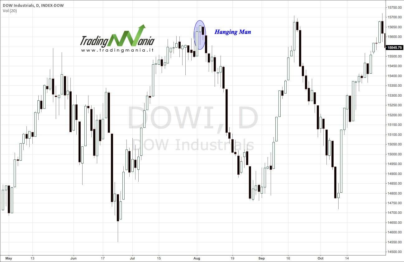 Dow Jones - Hanging Man