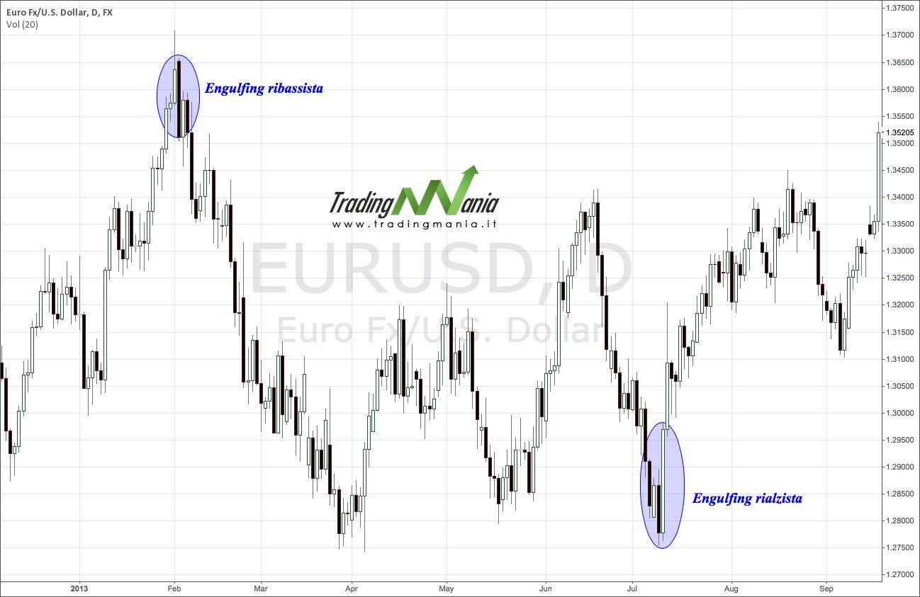 EURUSD - engulfing