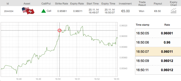 Short term binary options trading