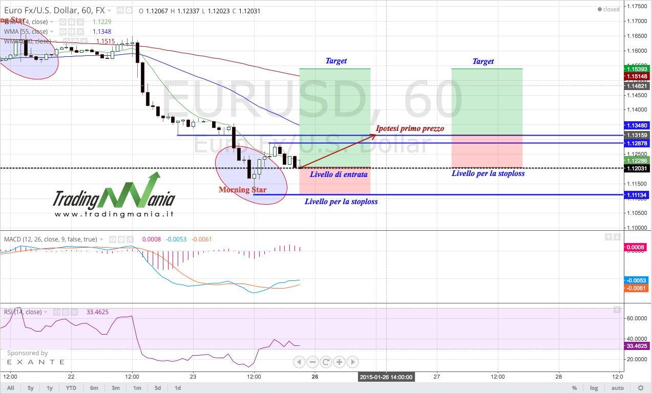 Strategie di trading a breve termine