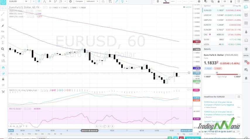 Tecniche di trading sul forex charts