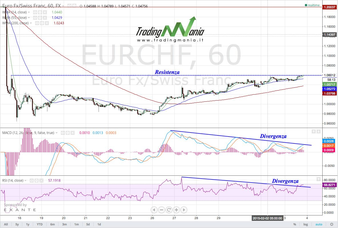 Strategia forex rsi