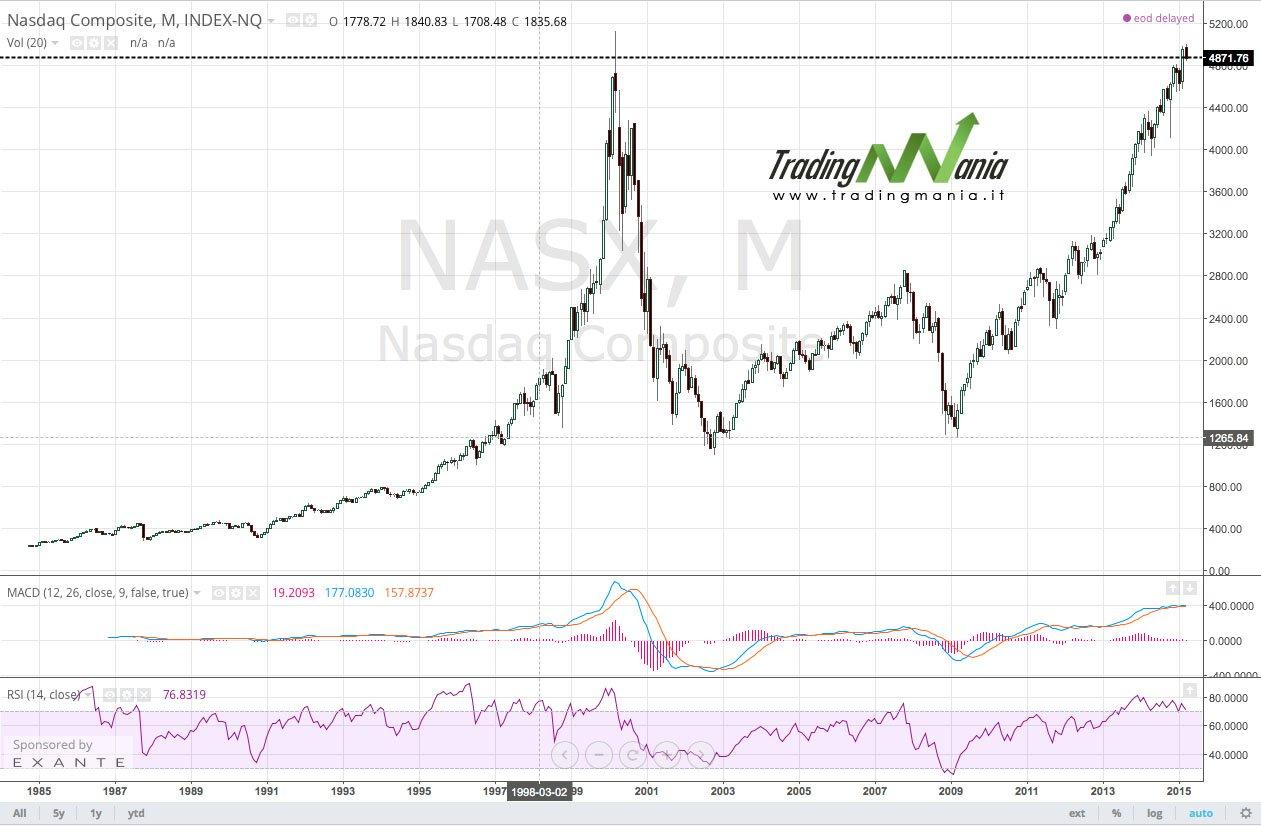 materiale selezionato ottima vestibilità vendita calda reale Azioni - Gli indici azionari - Il NASDAQ - Tradingmania.it