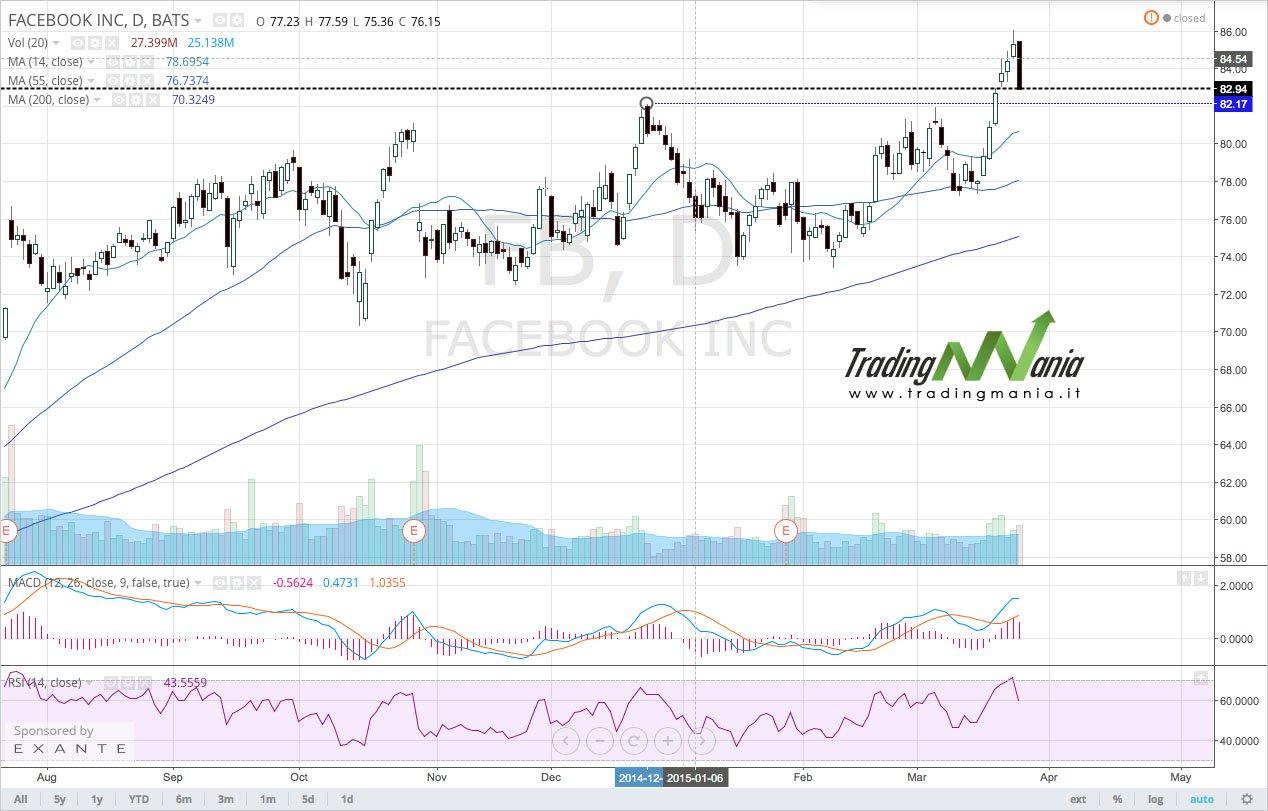 cfbbc6172b Strategia di Trading online su FACEBOOK - TradingMania.it