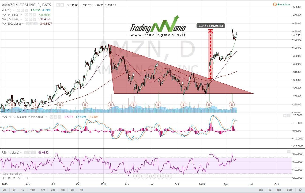 7322c1881c Occhio a.. la situazione dei mercati e le strategie di trading