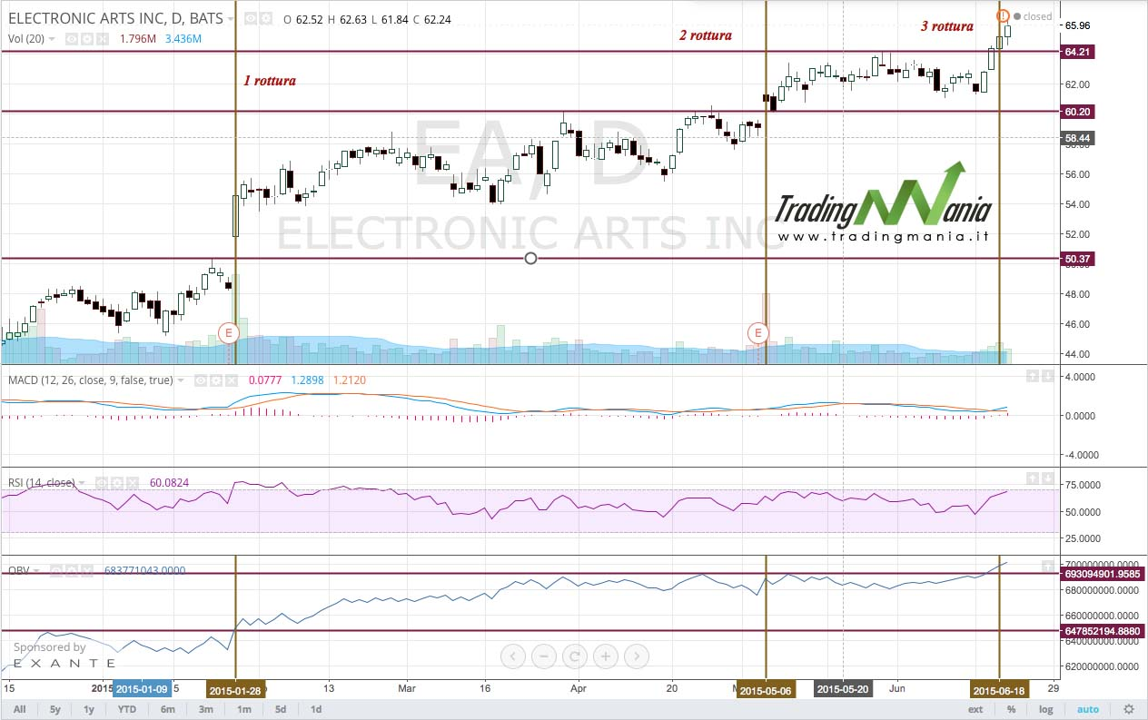 Trading professionale macd
