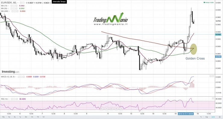 Golden cross forex trading