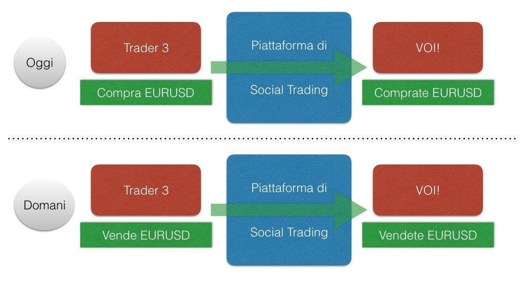 Migliore piattaforma trading