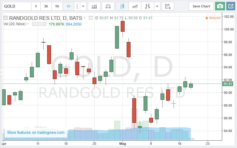 Grafico oro forex
