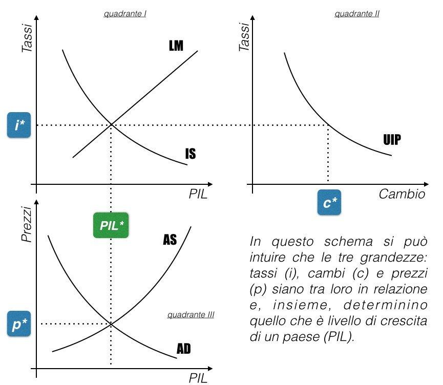 Interrelazione tassi cambi prezzi.001