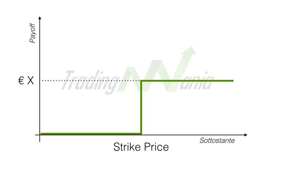 b29050ce6c OPZIONI BINARIE: Strategie per Guadagnare con il Trading binario!