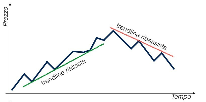 Teoria di Dow - Trendline.001
