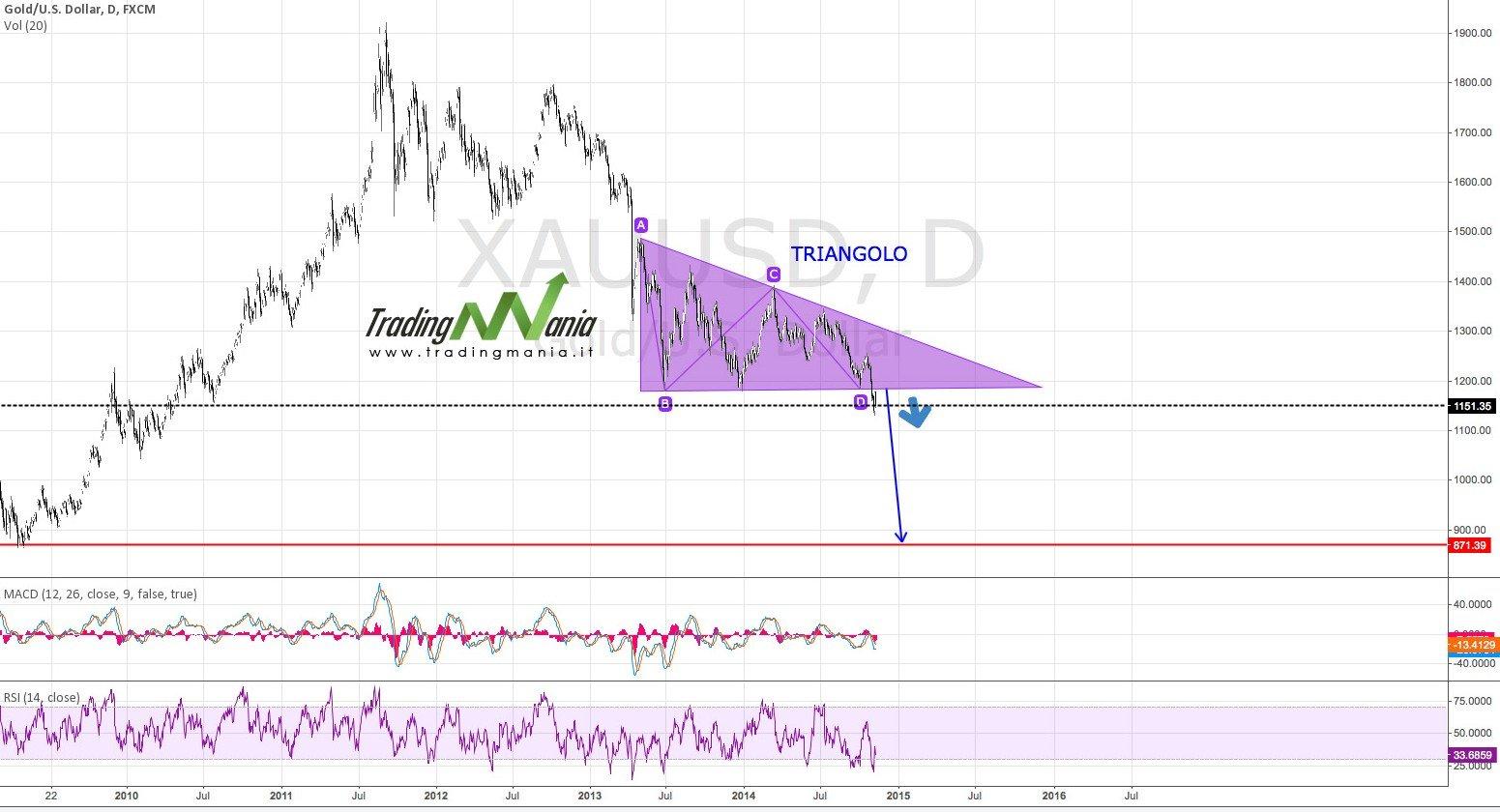 Strategia: uso dei triangoli per il trading online sull'Oro