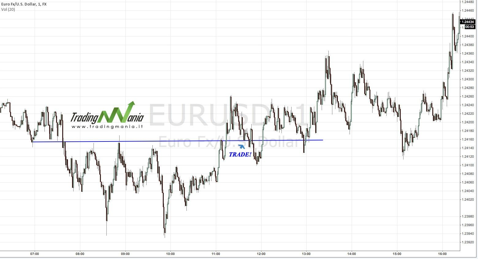 EURUSD - intraday - 1m
