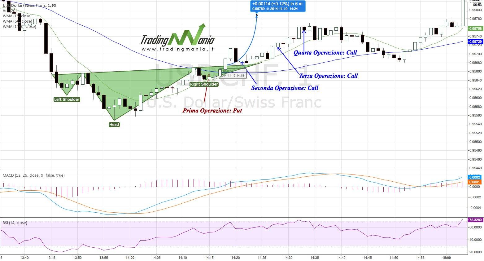 Strategia: trading online dinamico con Candlestick e Analisi Tecnica Classica su USD/CHF