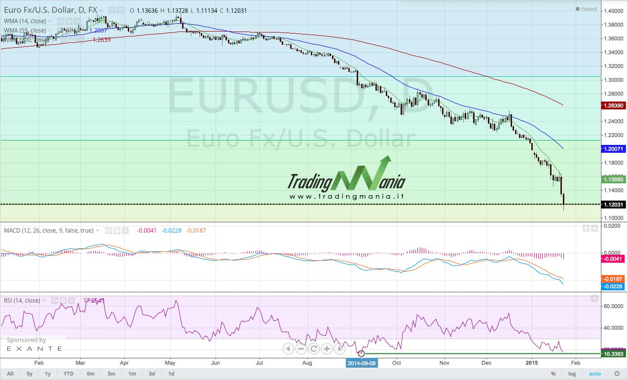 EURUSD-daily