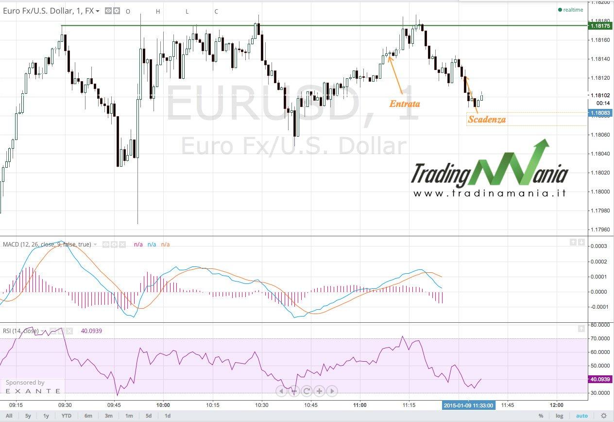 Strategia: Canale EURUSD, acquisto put di opzioni binarie