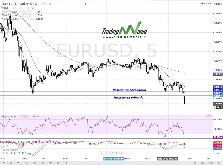 Segnali di mercato: pronti a un pullback sulle resistenze per l'EURUSD