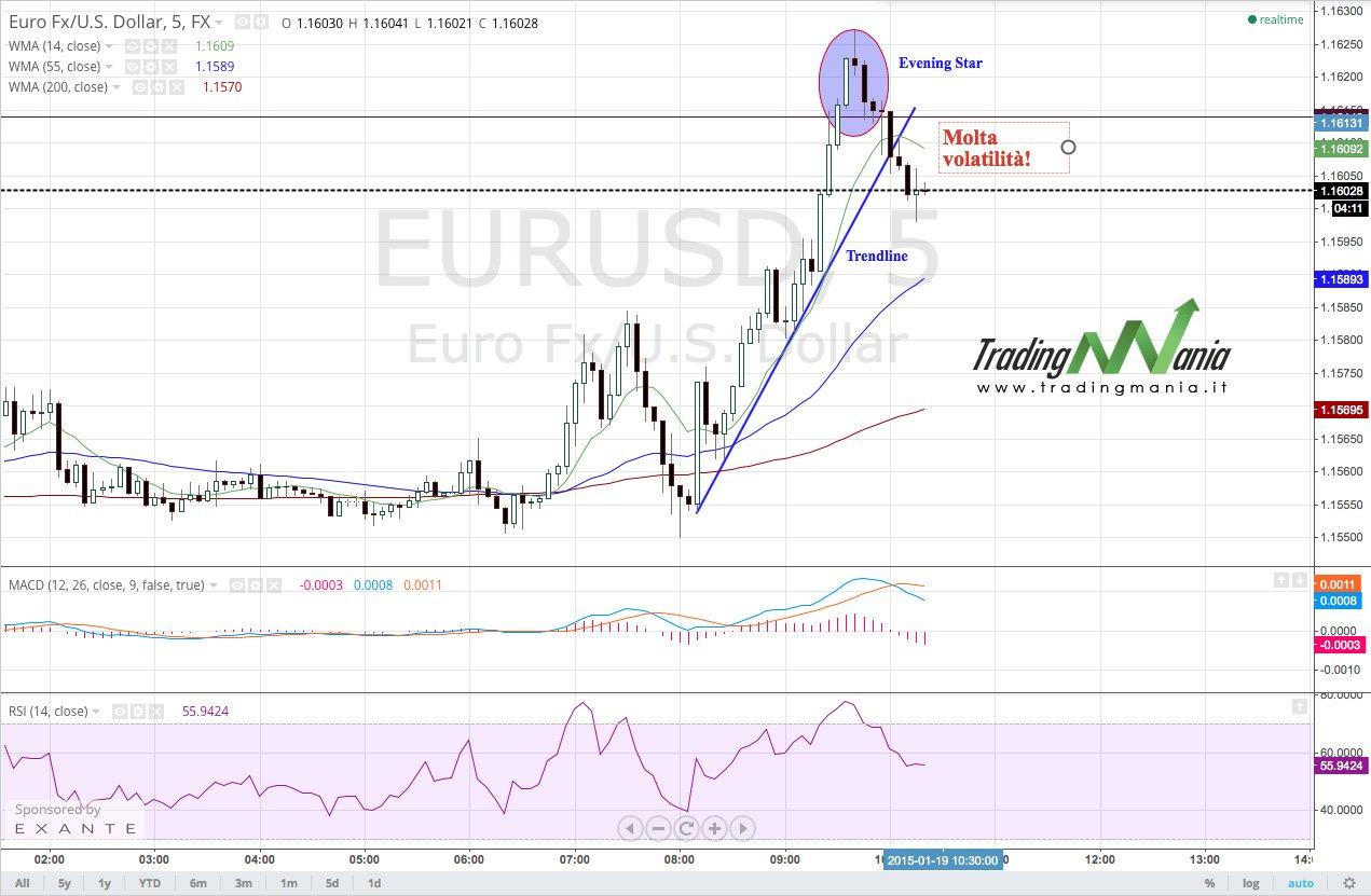 Strategia con molta volatilità sui mercati: le opzioni binarie range!