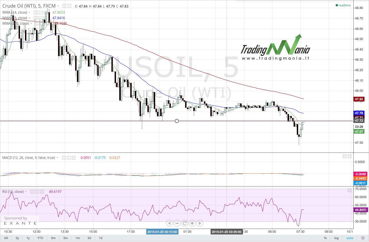 Segnali di mercato: vendere OIL