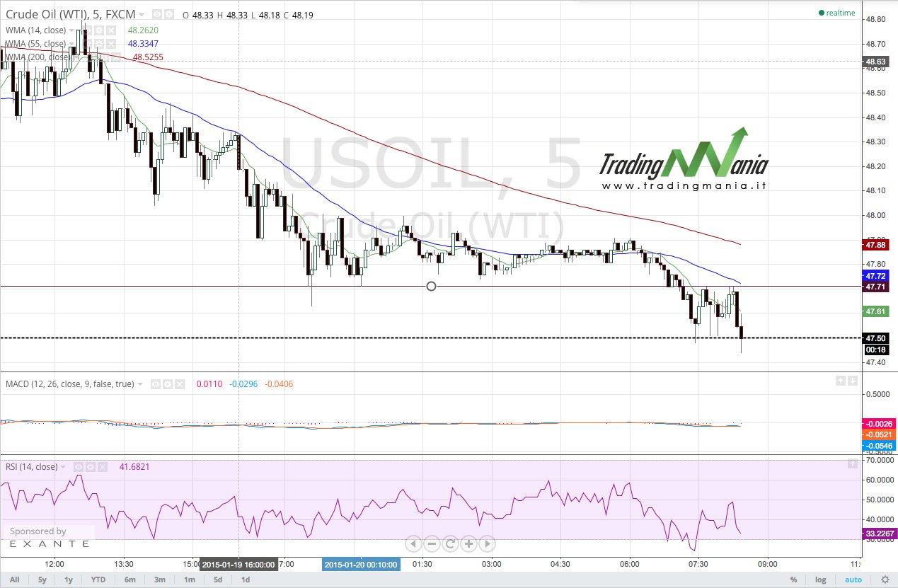Segnali di mercato: vendere OIL – finale