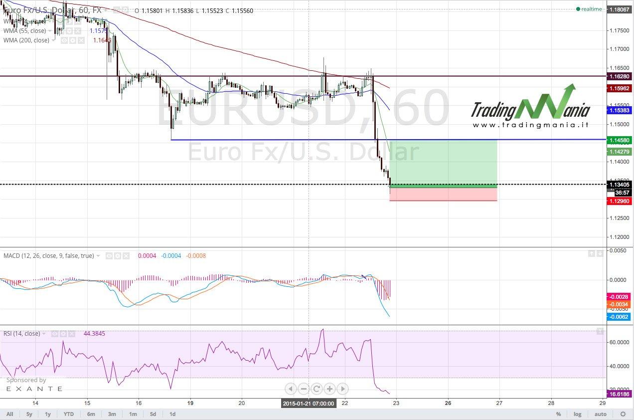 """Strategia """"Rebound"""": piccolo pullback per EURUSD?"""