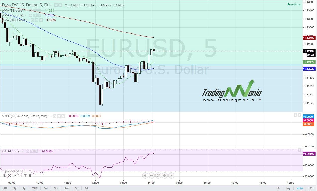 Strategia di trading online su EURUSD – AGGIORNAMENTO
