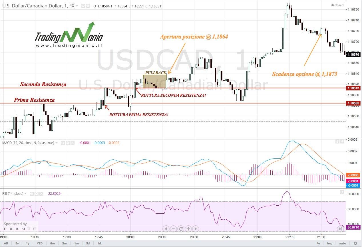 Strategia di trading sul Forex USDCAD