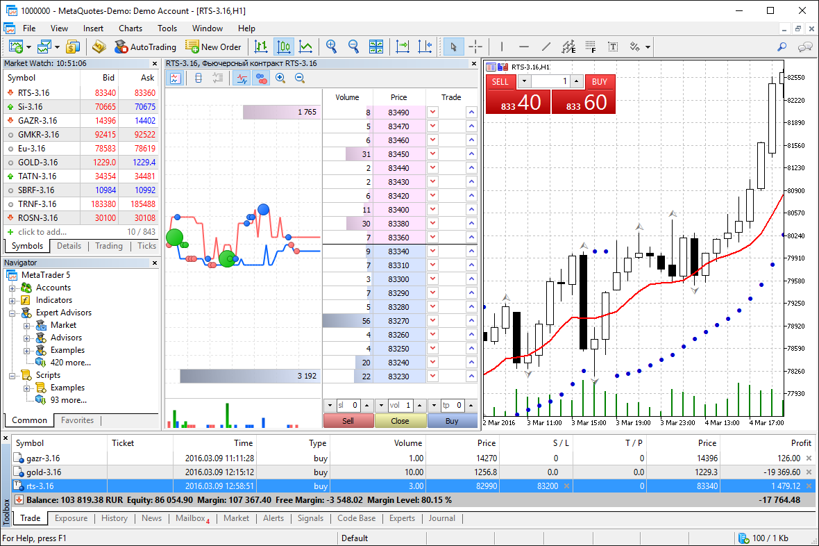 metatrader 5 markets