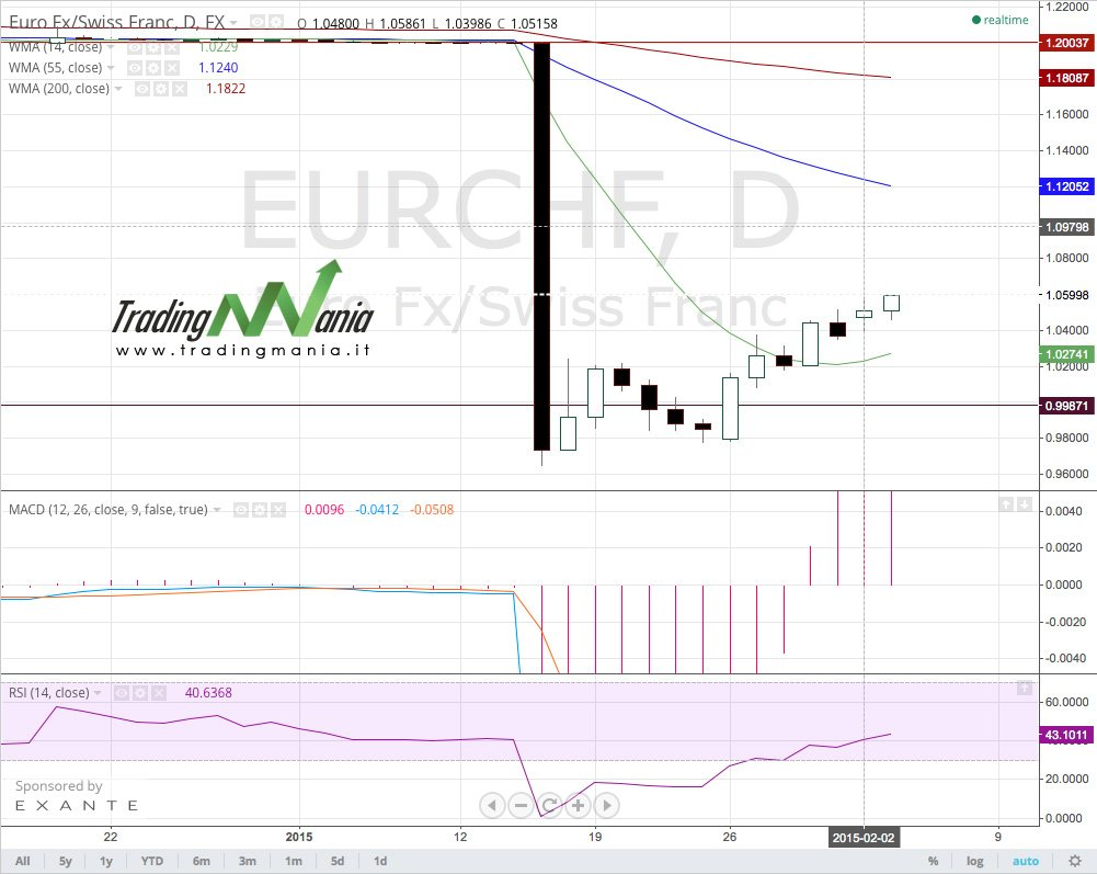 La Banca Centrale Svizzera ci ripensa?