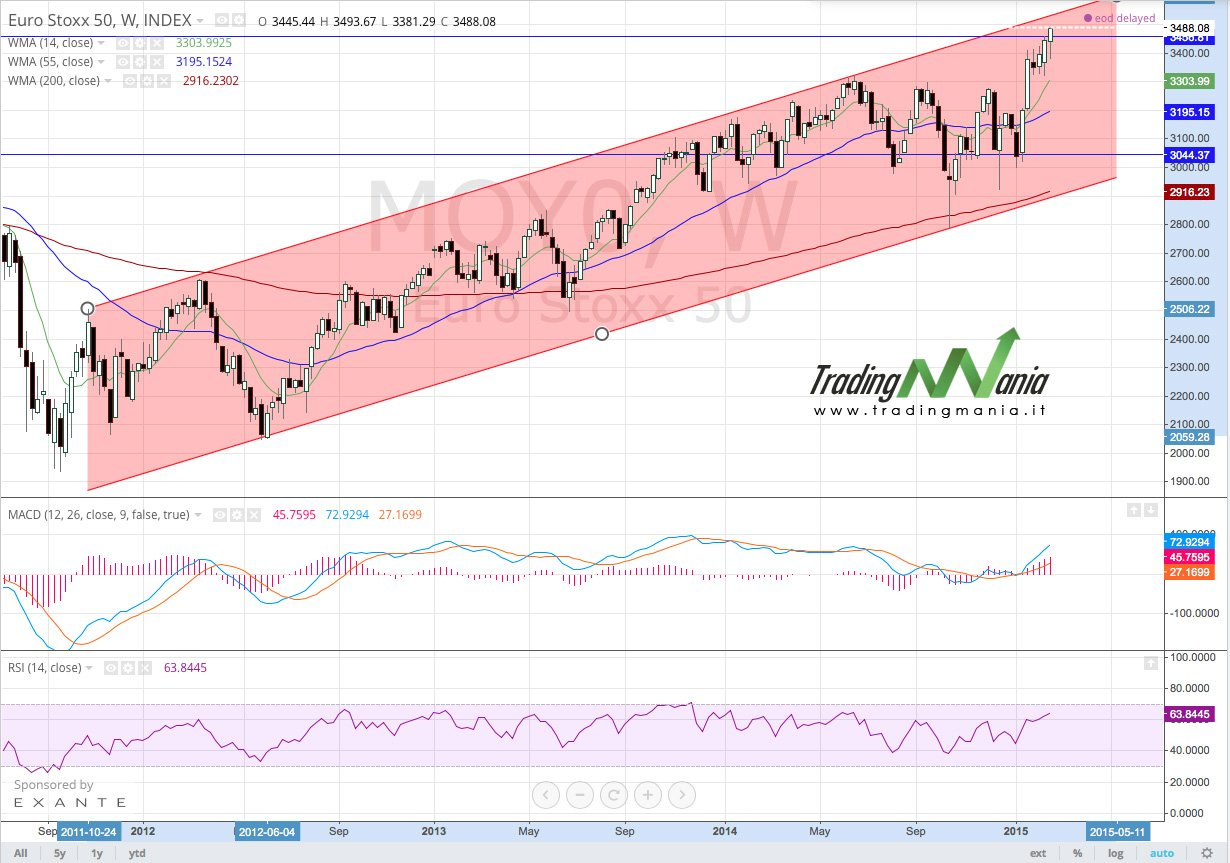 S&P500-weekly