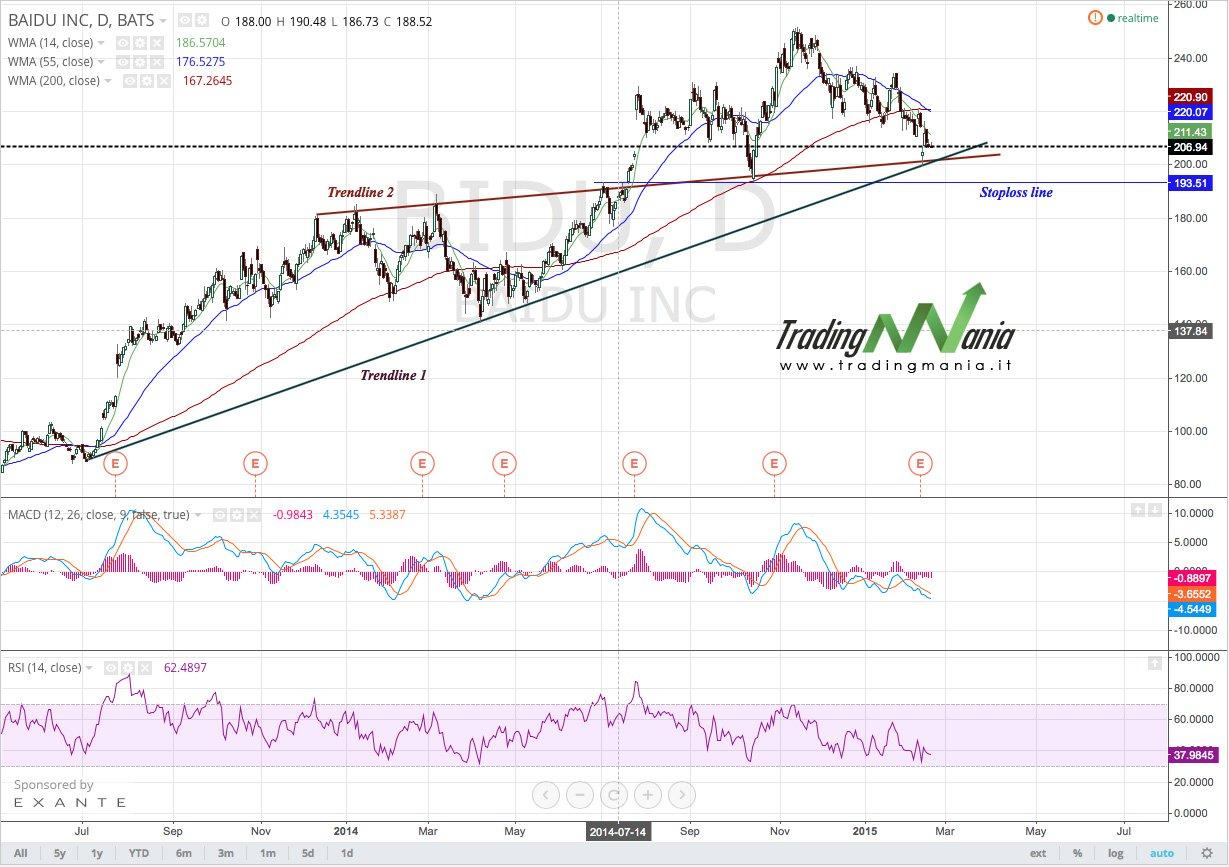 Trading online su azionario: BAIDU