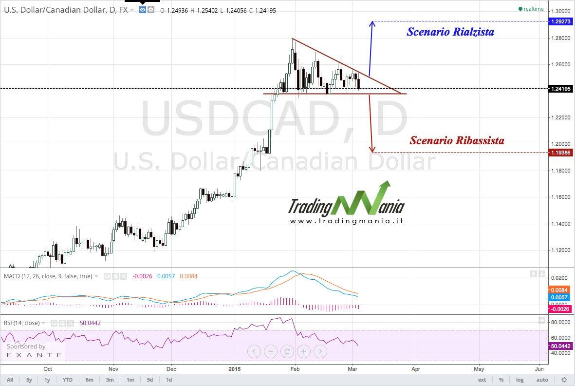 Strategia di trading online su USDCAD rialzista e ribassista