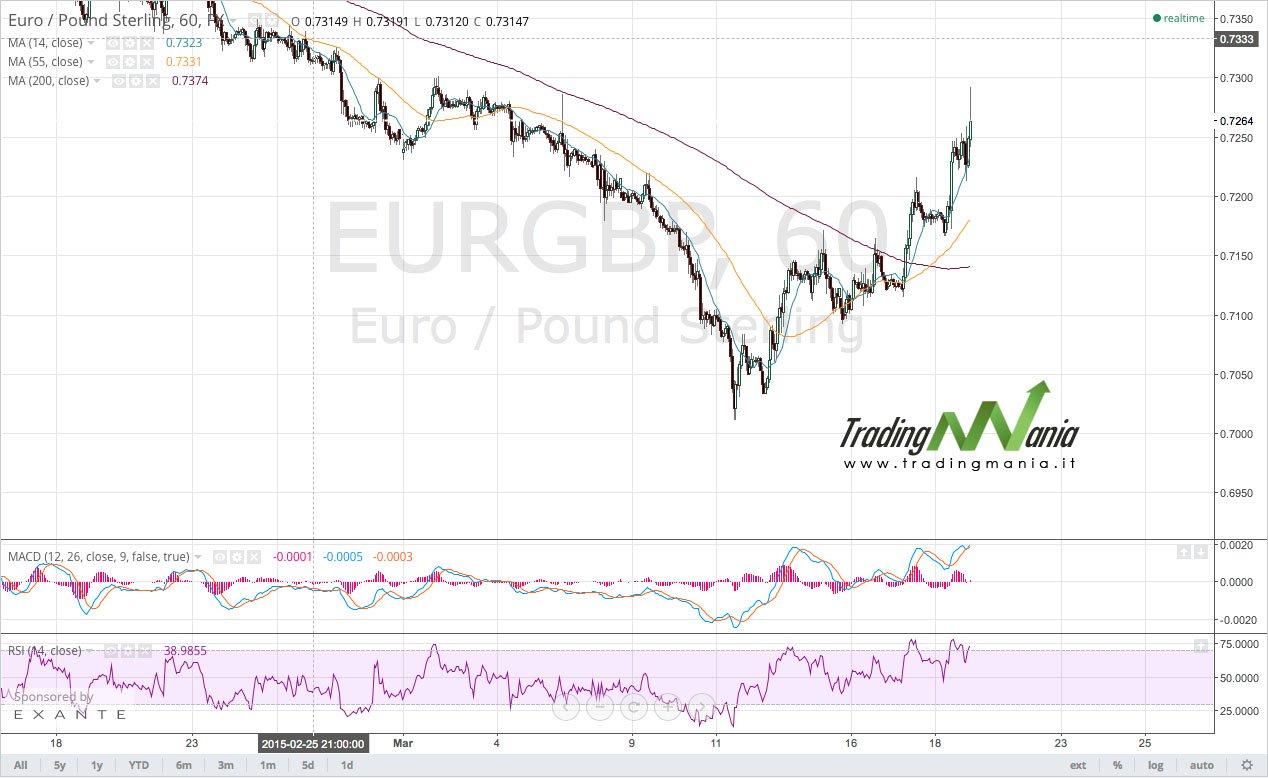 Aggiornamento – Trading online su EURGBP: comprare!