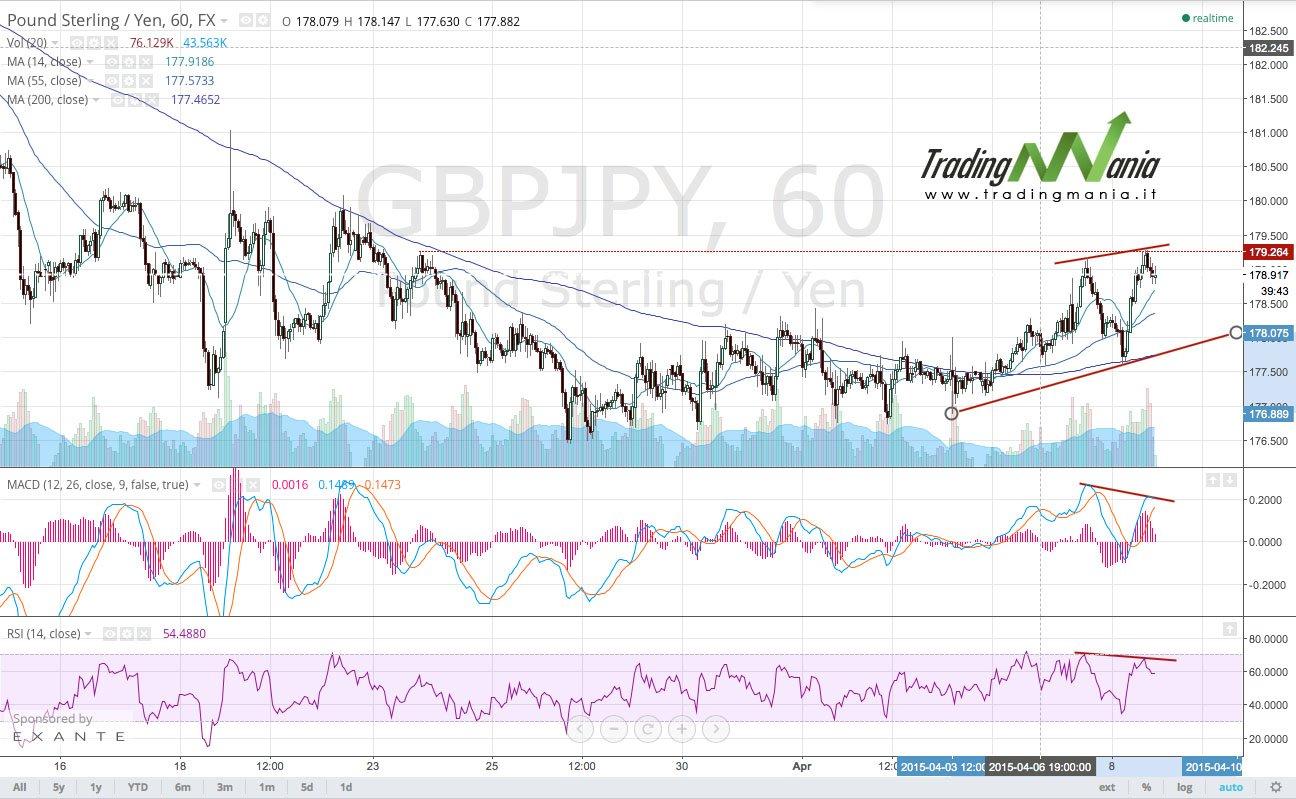 Strategia di trading online su forex GBPJPY: comprare!