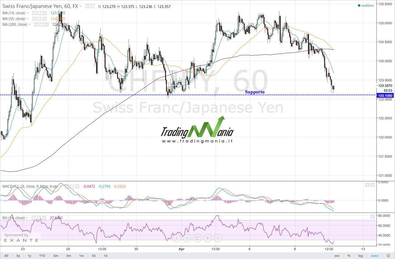 Strategia di trading online su forex CHFJPY: comprare!
