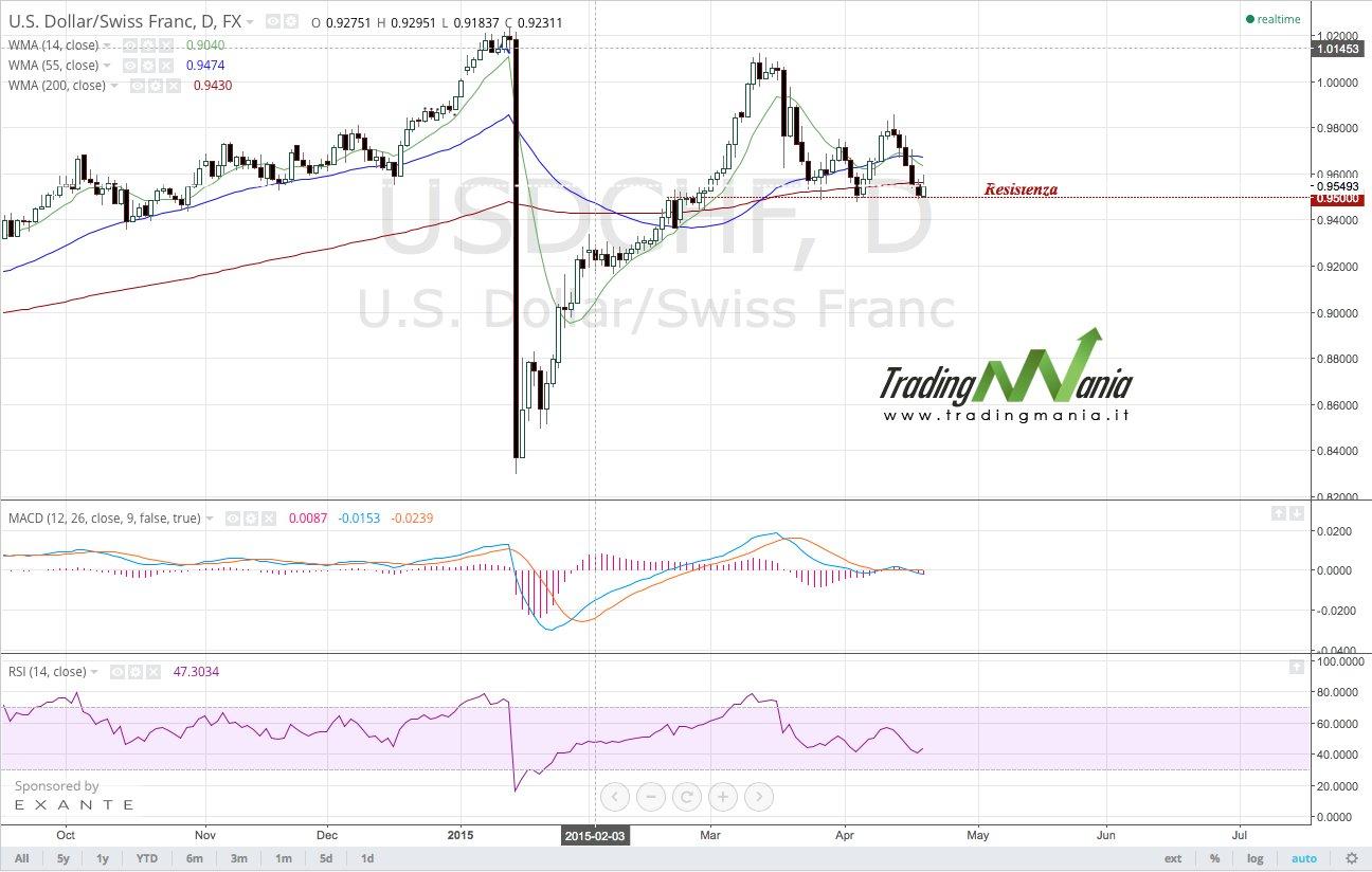 Strategia di trading online su forex: comprare USDCHF!
