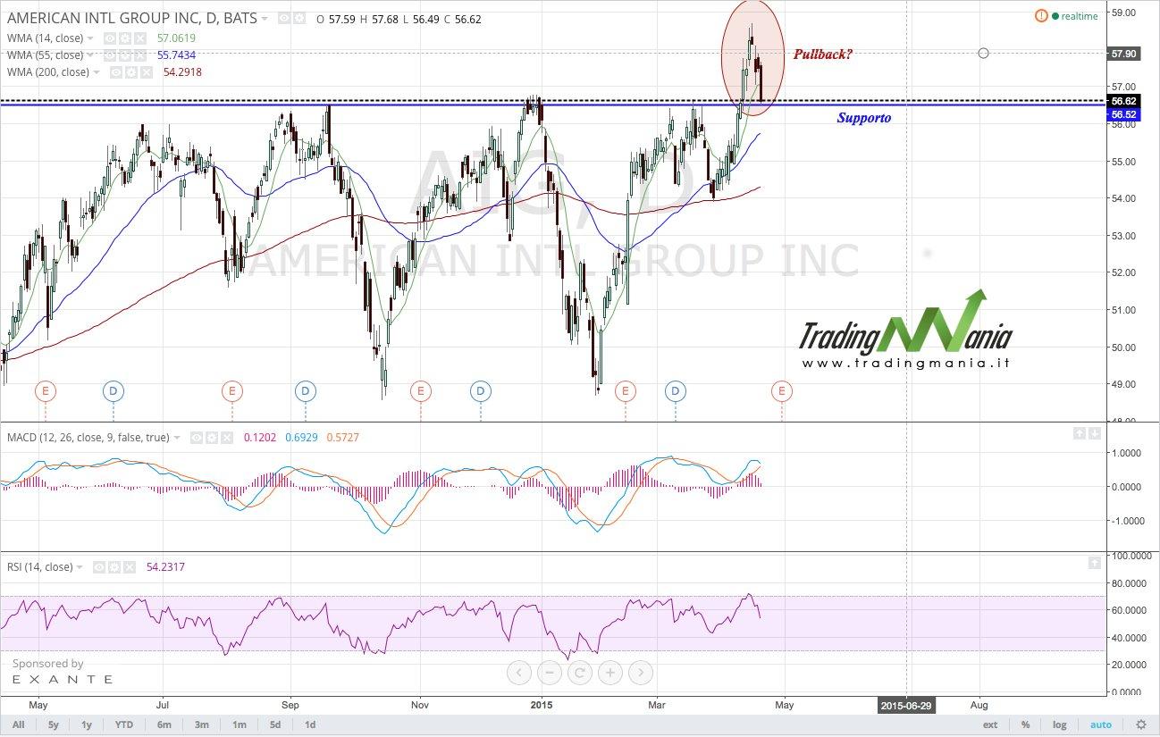 Strategia di trading online su azionario: comprare AIG!