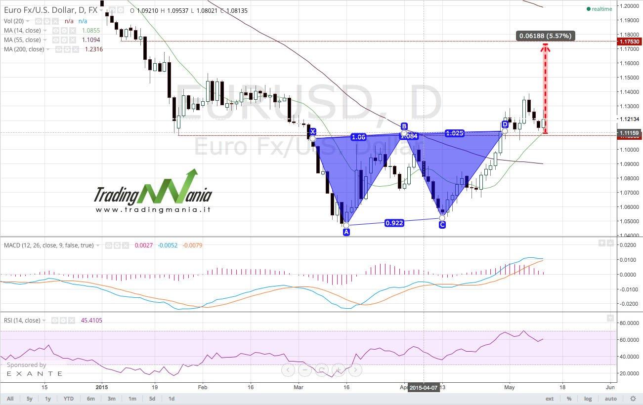 Strategia di trading online su forex: EURUSD comprare!