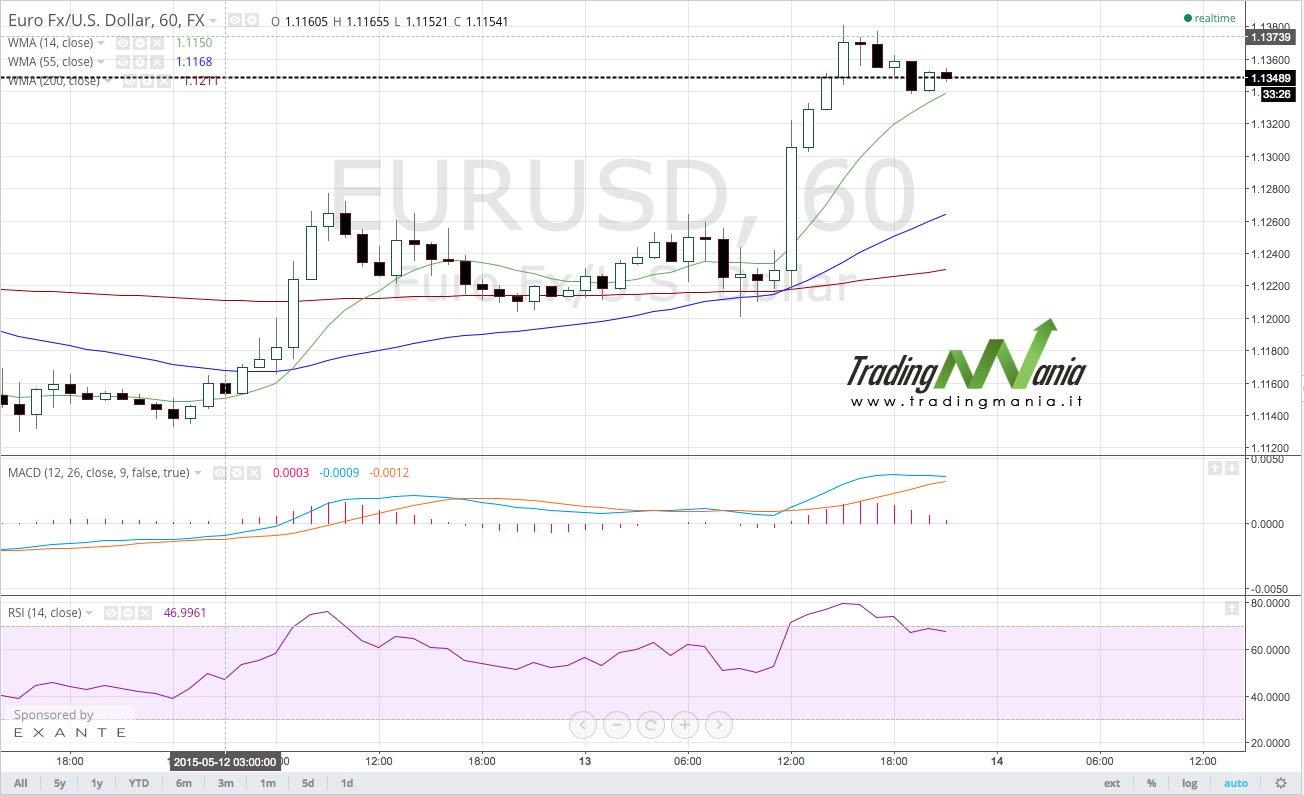 Aggiornamento – Strategia di trading online su forex: EURUSD comprare!