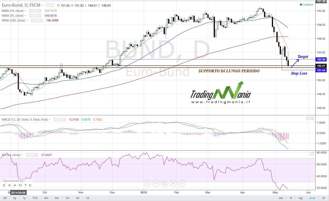 Strategia di trading online su obbligazionario: Bund comprare!