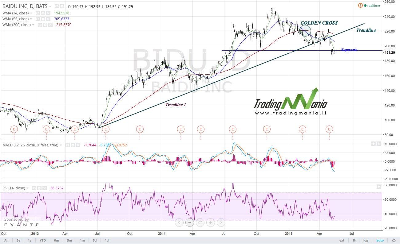 Strategia di trading online su azionario: BAIDU vendere!