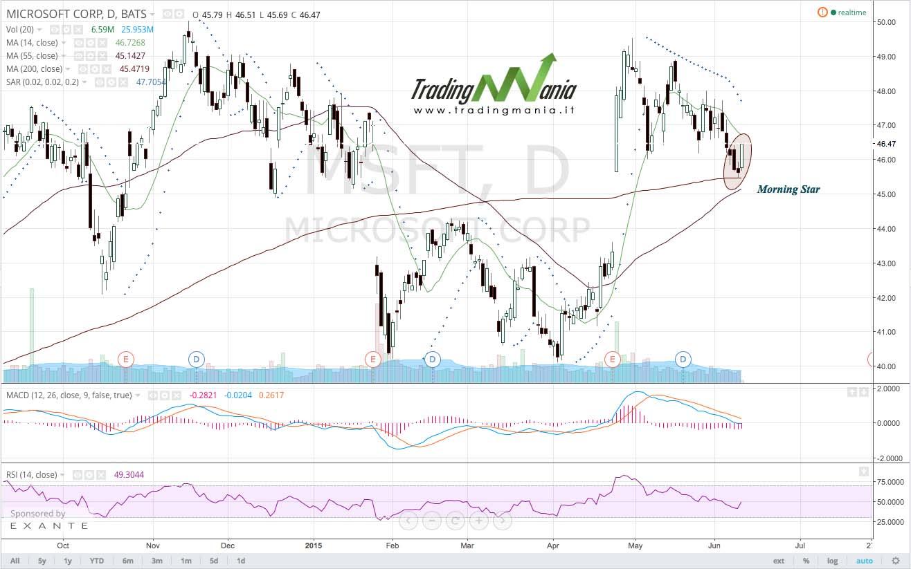 Strategia di trading online su azionario: MICROSOFT.