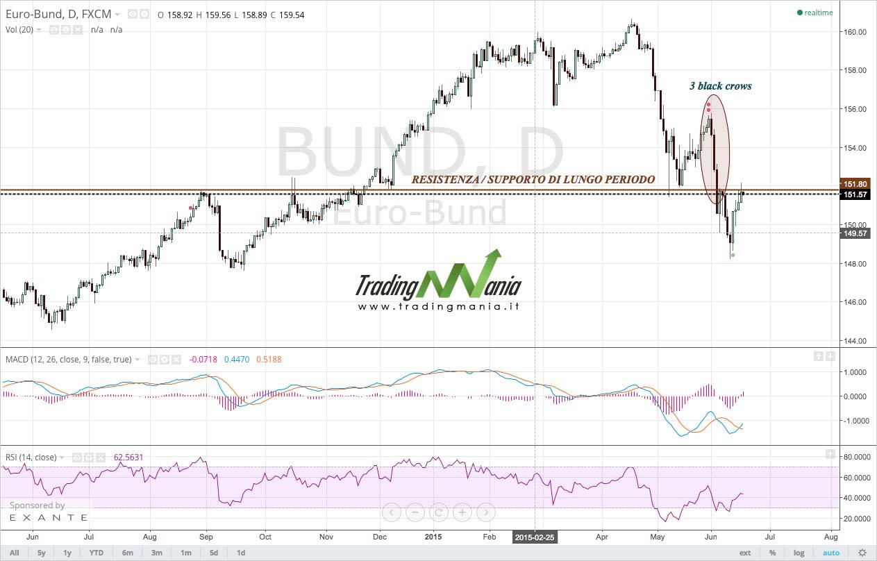 Strategia di trading online su obbligazionario: BUND