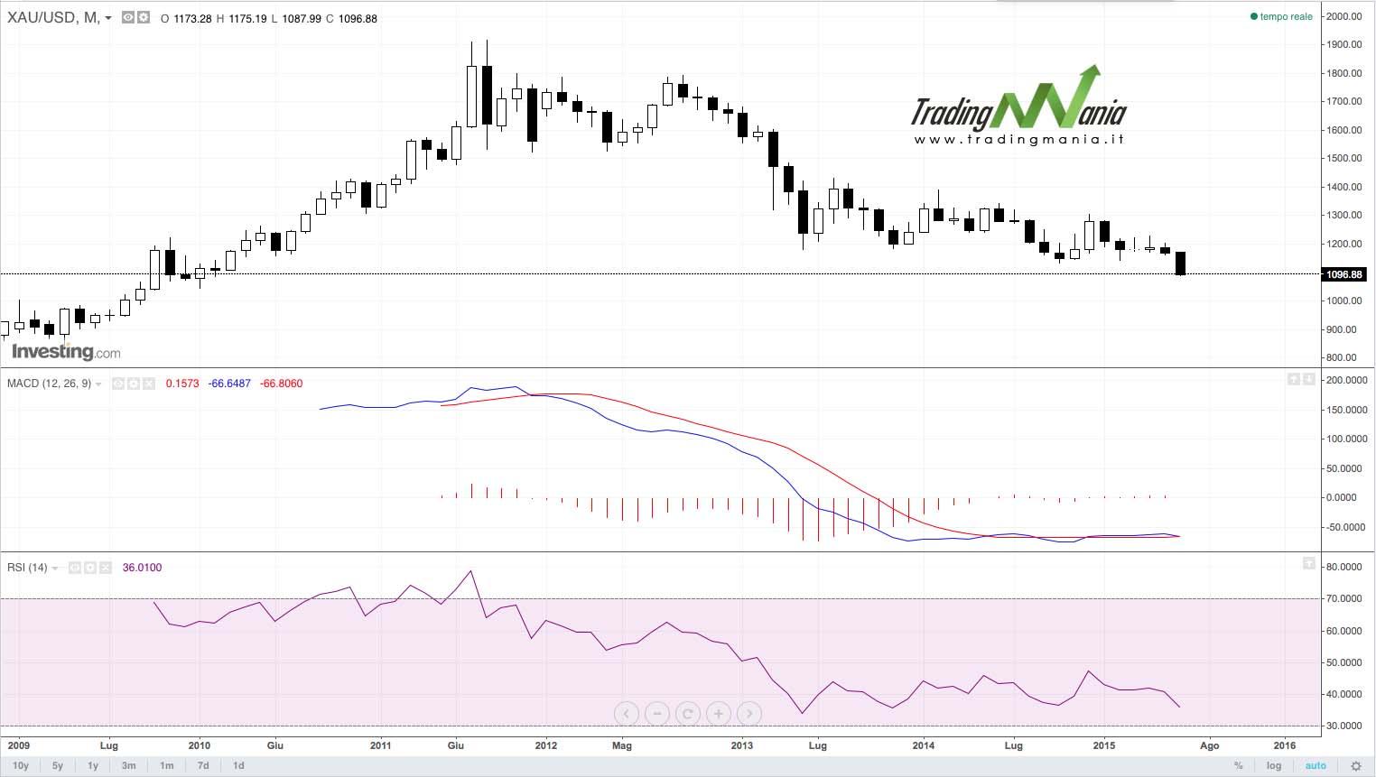 TMN – TradingMania News – La situazione sui mercati