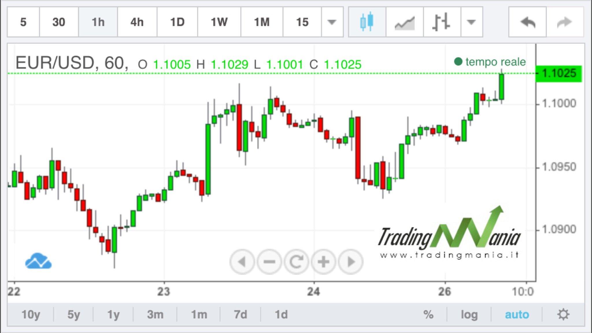 Forex: l'euro parte forte