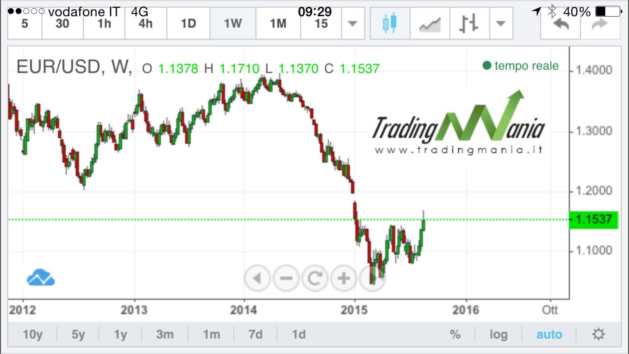 Forex: EURUSD rotto 1,14 punta 1,20!